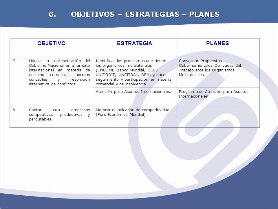 OBJETIVOS ESTRATEGICOS 6. OBJETIVOS – ESTRATEGIAS – PLANES OBJETIVOESTRATEGIAPLANES 7.Liderar la representación del Gobierno Nacional en el ámbito int