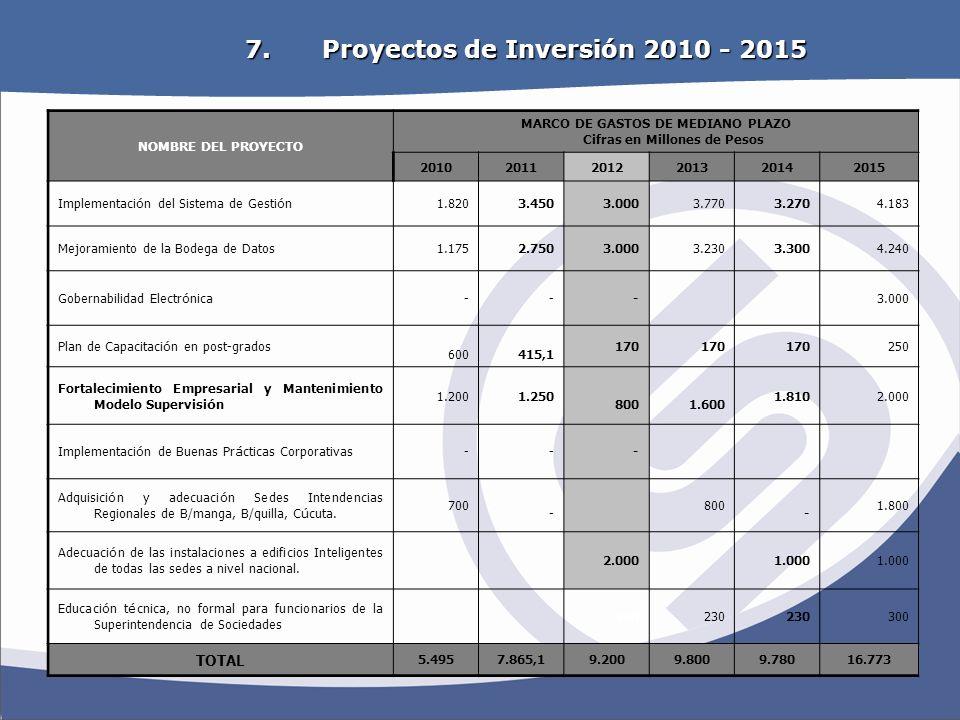 OBJETIVOS ESTRATEGICOS 7. Proyectos de Inversión 2010 - 2015 NOMBRE DEL PROYECTO MARCO DE GASTOS DE MEDIANO PLAZO Cifras en Millones de Pesos 20102011