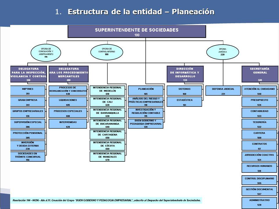 OBJETIVOS ESTRATEGICOS Estructura de la entidad – Planeación 1. Estructura de la entidad – Planeación