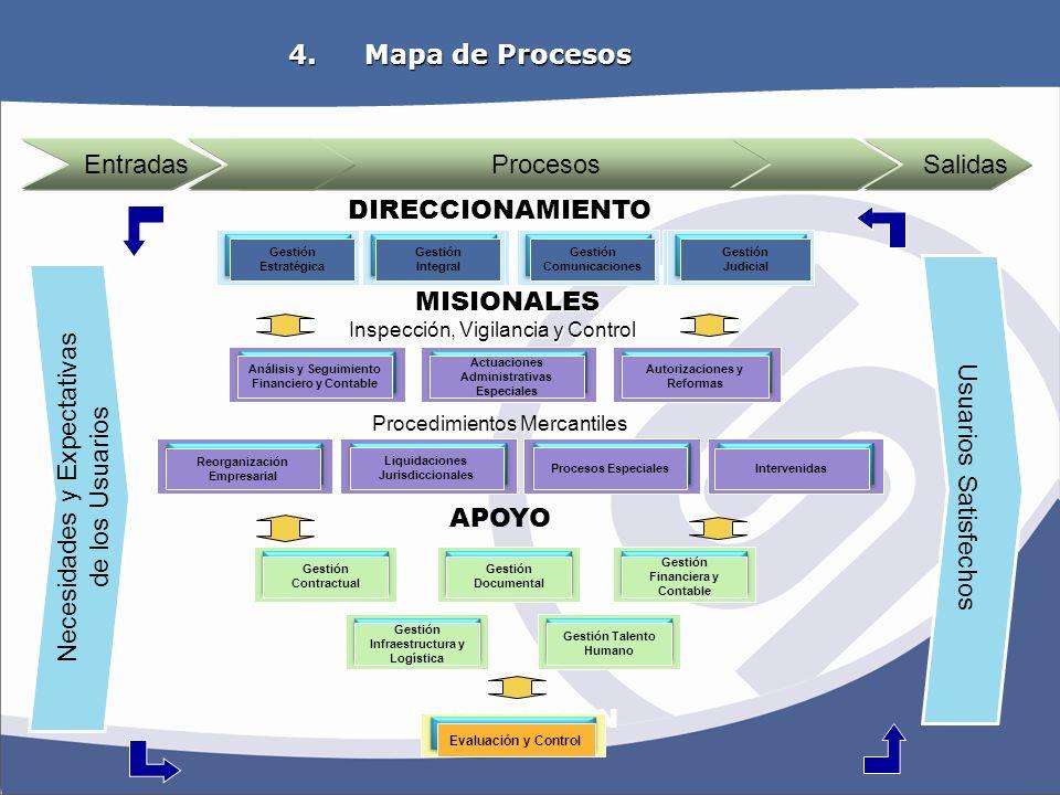 OBJETIVOS ESTRATEGICOS Procesos Gestión Judicial DIRECCIONAMIENTO APOYO Entradas Salidas Gestión Calidad MISIONALES Actuaciones Administrativas Especi