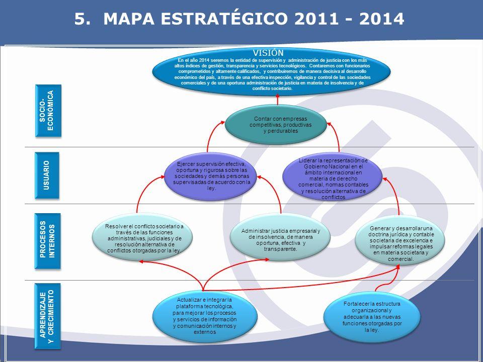 OBJETIVOS ESTRATEGICOS SOCIO- ECONÓMICA SOCIO- ECONÓMICA APRENDIZAJE Y CRECIMIENTO APRENDIZAJE Y CRECIMIENTO Fortalecer la estructura organizacional y