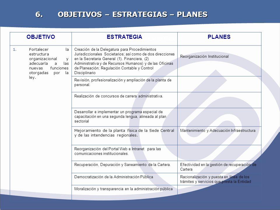 OBJETIVOS ESTRATEGICOS 6. OBJETIVOS – ESTRATEGIAS – PLANES OBJETIVOESTRATEGIAPLANES 1.Fortalecer la estructura organizacional y adecuarla a las nuevas