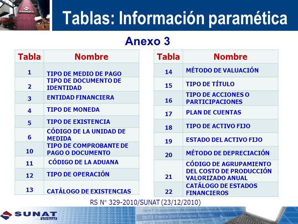 Tablas: Información paramética TablaNombre 1 TIPO DE MEDIO DE PAGO 2 TIPO DE DOCUMENTO DE IDENTIDAD 3 ENTIDAD FINANCIERA 4 TIPO DE MONEDA 5 TIPO DE EX