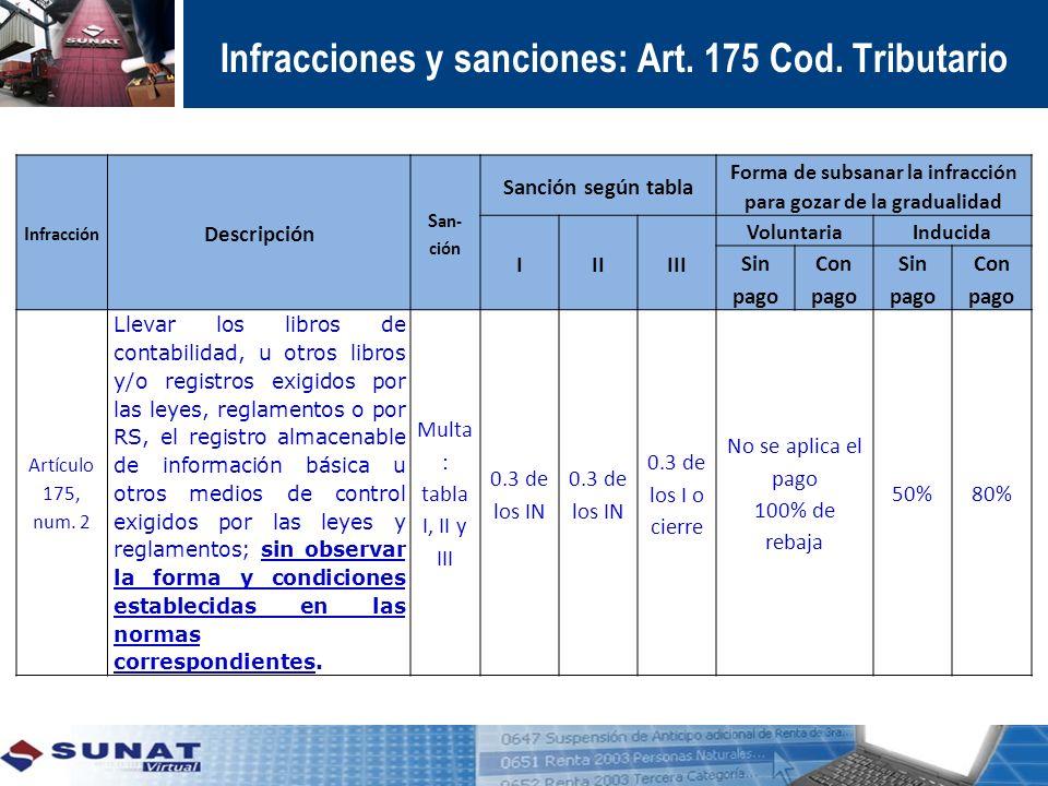 I nfracción Descripción S an- ción Sanción según tabla Forma de subsanar la infracción para gozar de la gradualidad IIIIII VoluntariaInducida Sin pago
