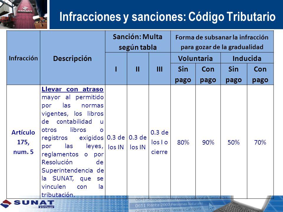 Infracción Descripción Sanción: Multa según tabla Forma de subsanar la infracción para gozar de la gradualidad IIIIII VoluntariaInducida Sin pago Con