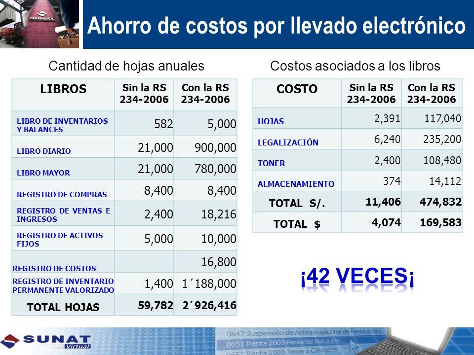 Ahorro de costos por llevado electrónico LIBROS Sin la RS 234-2006 Con la RS 234-2006 LIBRO DE INVENTARIOS Y BALANCES 5825,000 LIBRO DIARIO 21,000900,
