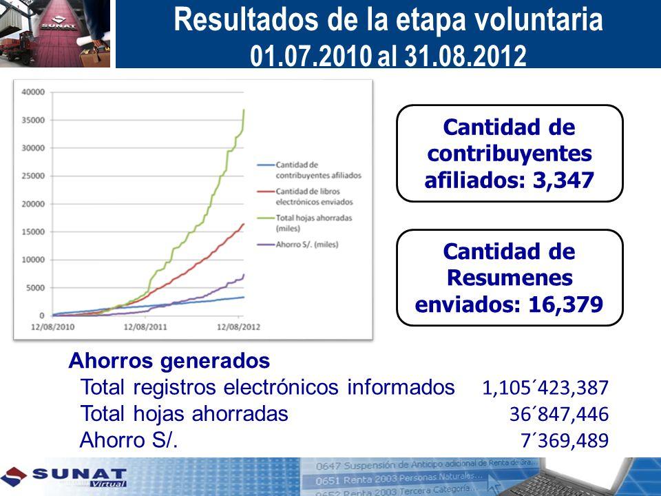 Resultados de la etapa voluntaria 01.07.2010 al 31.08.2012 Ahorros generados Total registros electrónicos informados 1,105´423,387 Total hojas ahorrad