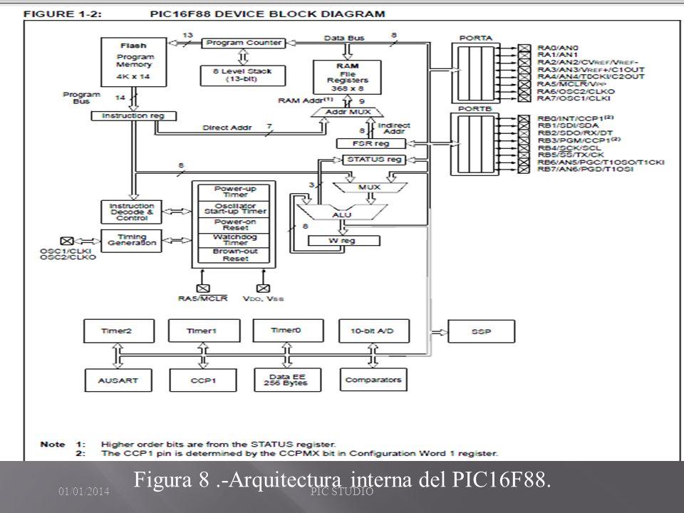 Figura 8.-Arquitectura interna del PIC16F88. 01/01/2014PIC STUDIO
