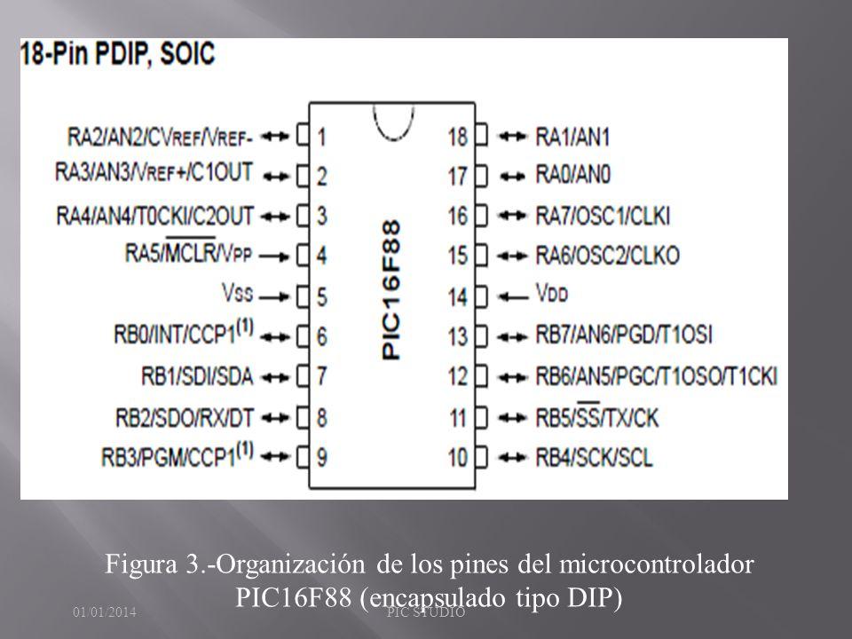 Figura 3.-Organización de los pines del microcontrolador PIC16F88 (encapsulado tipo DIP) 01/01/2014PIC STUDIO