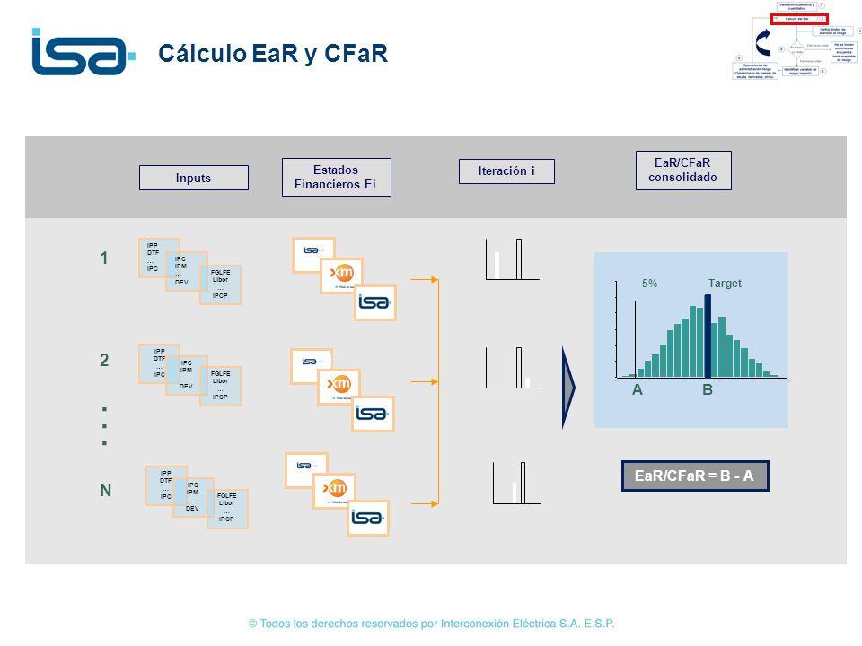 Cálculo EaR y CFaR...... Estados Financieros Ei Inputs IPP DTF … IPC IPM … DEV FGLFE Libor … IPCP IPP DTF … IPC IPM … DEV FGLFE Libor … IPCP IPP DTF …