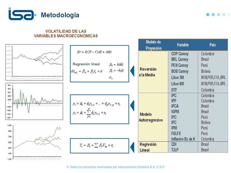 Regresión lineal VOLATILIDAD DE LAS VARIABLES MACROECONÓMICAS Metodología