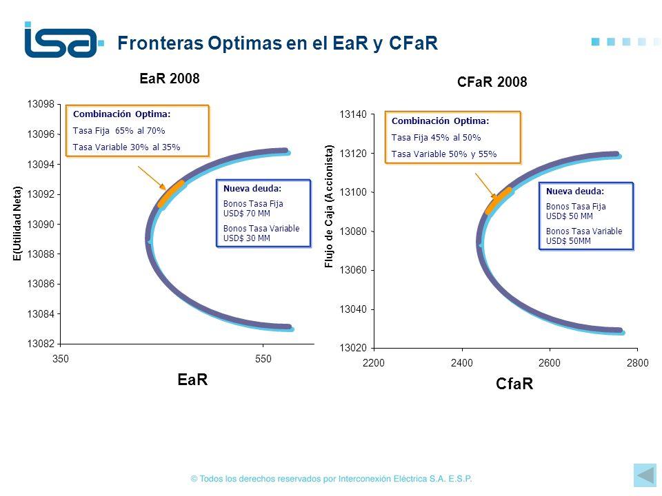 Fronteras Optimas en el EaR y CFaR Combinación Optima: Tasa Fija 65% al 70% Tasa Variable 30% al 35% Nueva deuda: Bonos Tasa Fija USD$ 70 MM Bonos Tas