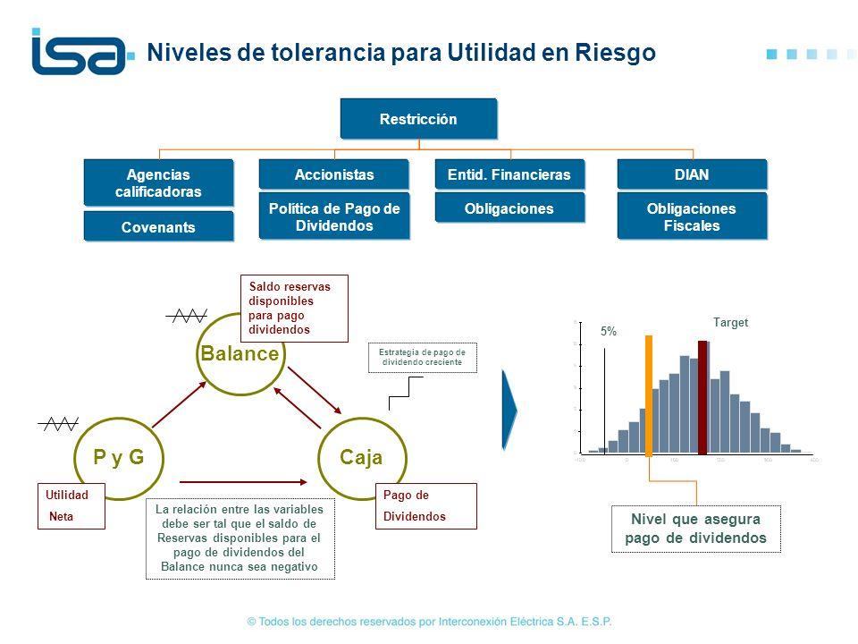 Niveles de tolerancia para Utilidad en Riesgo Target 5% Balance Caja P y G Saldo reservas disponibles para pago dividendos Utilidad Neta Pago de Divid