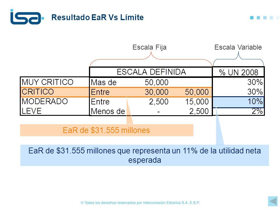 Resultado EaR Vs Límite EaR de $31.555 millones que representa un 11% de la utilidad neta esperada EaR de $31.555 millones Escala FijaEscala Variable
