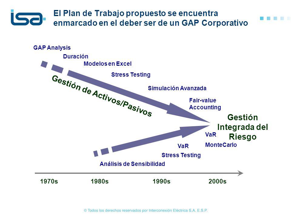 1970s1980s1990s2000s GAP Analysis Duración Modelos en Excel Stress Testing Simulación Avanzada Fair-value Accounting Gestión Integrada del Riesgo Anál