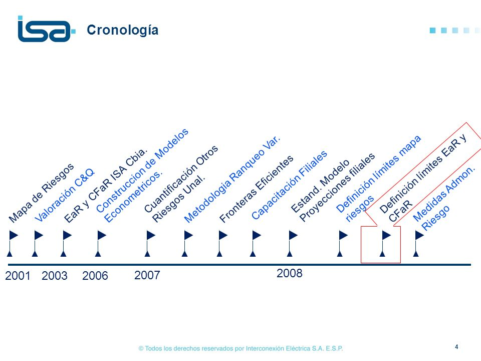 4 Cronología Mapa de RiesgosValoración C&QEaR y CFaR ISA Cbia. Construccion de Modelos Econometricos. Cuantificación Otros Riesgos Unal. Metodologia R
