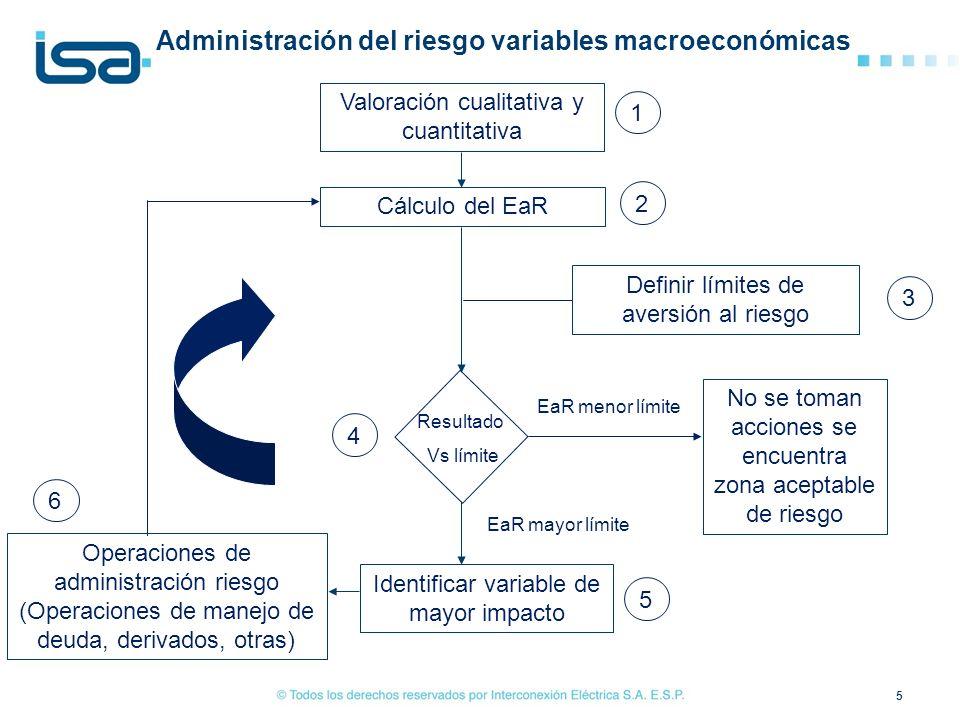 Administración del riesgo variables macroeconómicas 5 Valoración cualitativa y cuantitativa Cálculo del EaR Definir límites de aversión al riesgo Iden