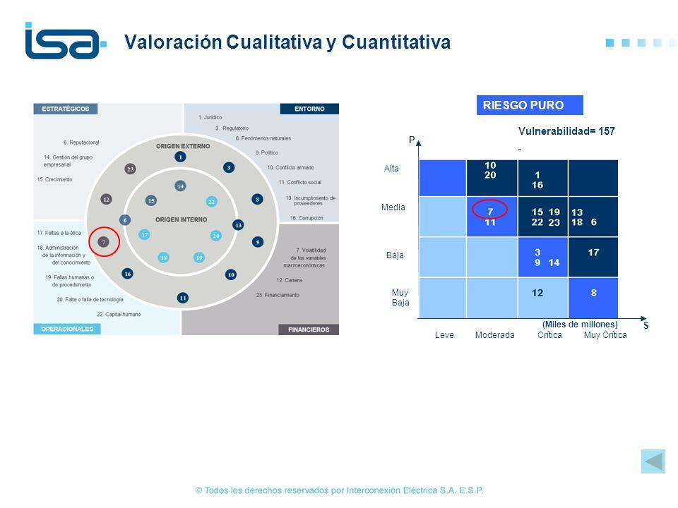 Valoración Cualitativa y Cuantitativa Vulnerabilidad= 157 RIESGO PURO Alta Media Baja Muy Baja LeveModeradaCríticaMuy Crítica S P (Miles de millones)