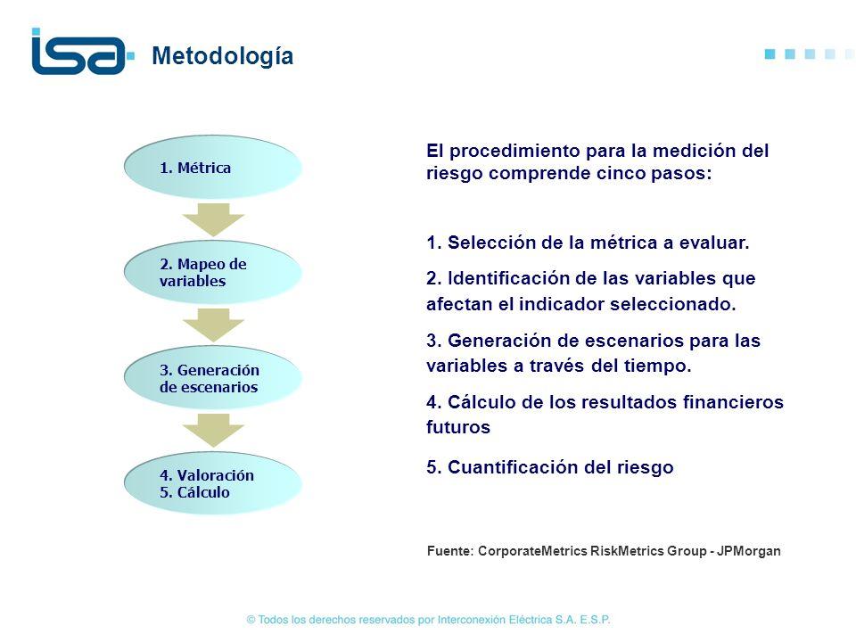 El procedimiento para la medición del riesgo comprende cinco pasos: 1. Selección de la métrica a evaluar. 2. Identificación de las variables que afect