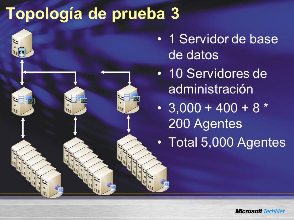 Topología de prueba 3 1 Servidor de base de datos 10 Servidores de administración 3,000 + 400 + 8 * 200 Agentes Total 5,000 Agentes …