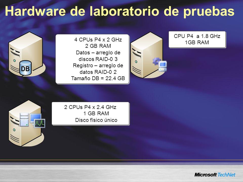Hardware de laboratorio de pruebas CPU P4 a 1.8 GHz 1GB RAM CPU P4 a 1.8 GHz 1GB RAM 2 CPUs P4 x 2.4 GHz 1 GB RAM Disco físico único 2 CPUs P4 x 2.4 GHz 1 GB RAM Disco físico único 4 CPUs P4 x 2 GHz 2 GB RAM Datos – arreglo de discos RAID-0 3 Registro – arreglo de datos RAID-0 2 Tamaño DB = 22.4 GB 4 CPUs P4 x 2 GHz 2 GB RAM Datos – arreglo de discos RAID-0 3 Registro – arreglo de datos RAID-0 2 Tamaño DB = 22.4 GB