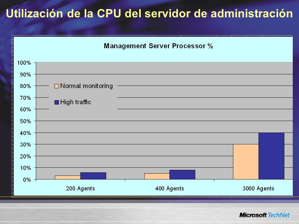 Utilización de la CPU del servidor de administración