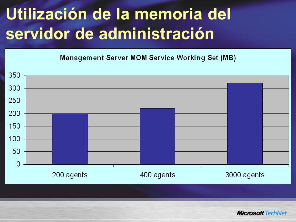 Utilización de la memoria del servidor de administración
