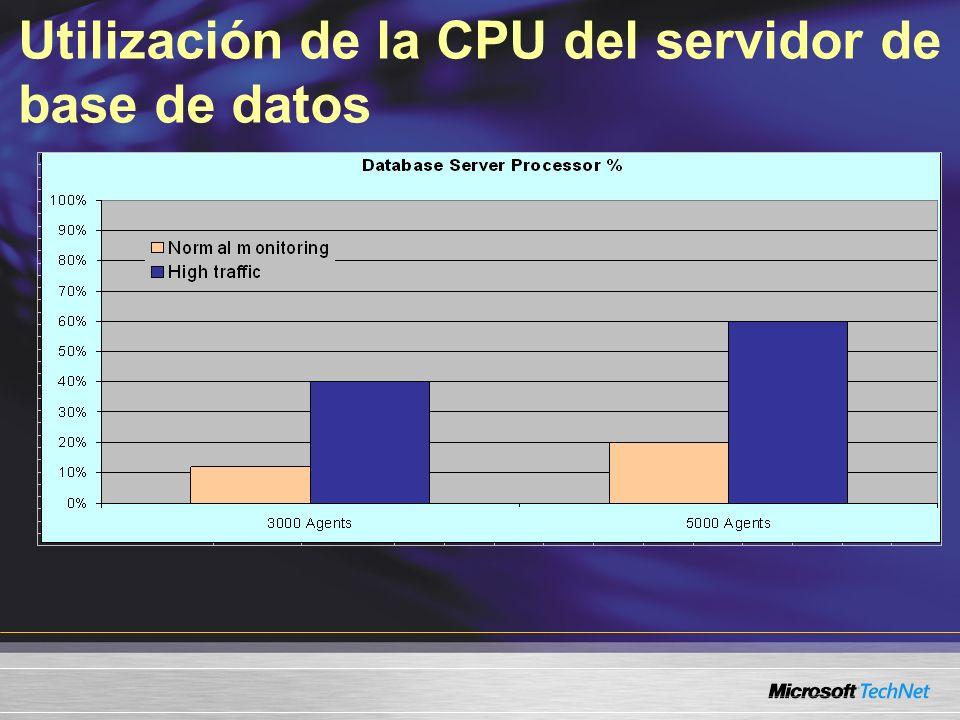 Utilización de la CPU del servidor de base de datos