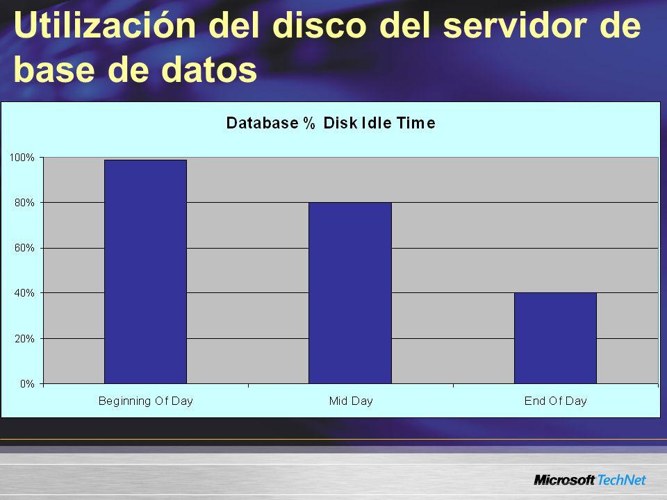 Utilización del disco del servidor de base de datos