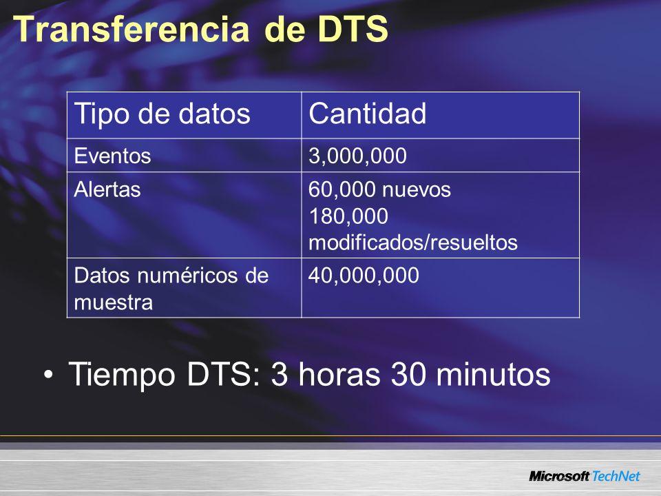 Transferencia de DTS Tipo de datosCantidad Eventos3,000,000 Alertas60,000 nuevos 180,000 modificados/resueltos Datos numéricos de muestra 40,000,000 Tiempo DTS: 3 horas 30 minutos