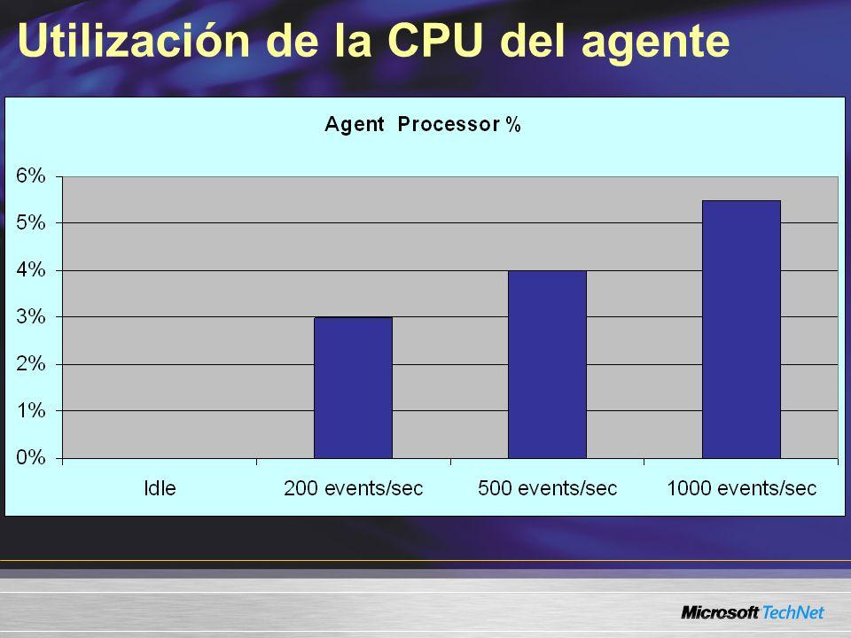 Utilización de la CPU del agente