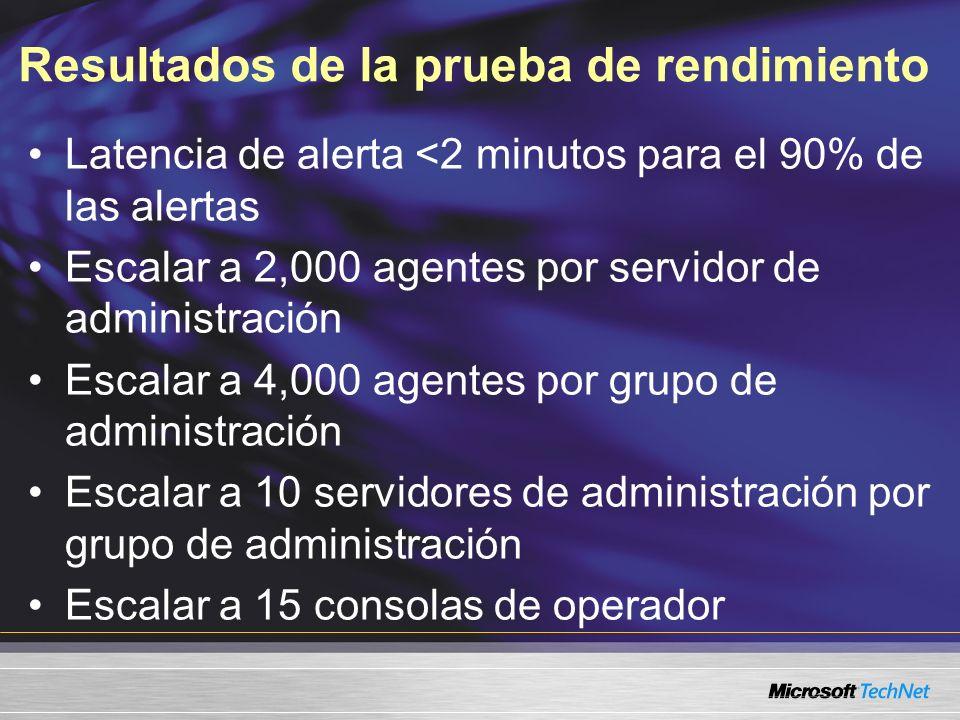Resultados de la prueba de rendimiento Latencia de alerta <2 minutos para el 90% de las alertas Escalar a 2,000 agentes por servidor de administración Escalar a 4,000 agentes por grupo de administración Escalar a 10 servidores de administración por grupo de administración Escalar a 15 consolas de operador