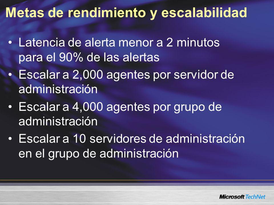 Metas de rendimiento y escalabilidad Latencia de alerta menor a 2 minutos para el 90% de las alertas Escalar a 2,000 agentes por servidor de administración Escalar a 4,000 agentes por grupo de administración Escalar a 10 servidores de administración en el grupo de administración
