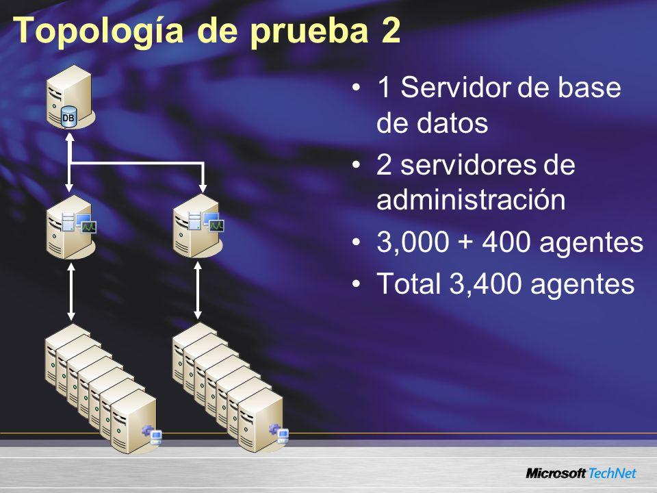 Topología de prueba 2 1 Servidor de base de datos 2 servidores de administración 3,000 + 400 agentes Total 3,400 agentes