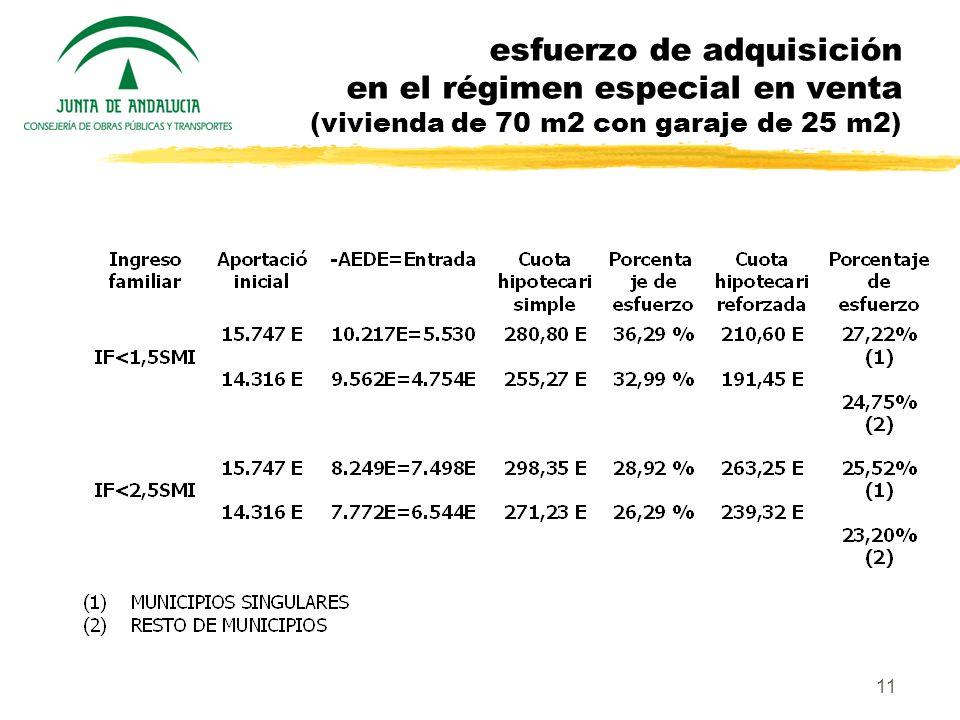 11 esfuerzo de adquisición en el régimen especial en venta (vivienda de 70 m2 con garaje de 25 m2)