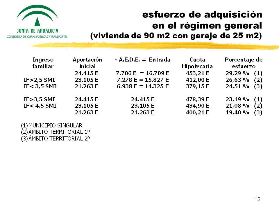 12 esfuerzo de adquisición en el régimen general (vivienda de 90 m2 con garaje de 25 m2)