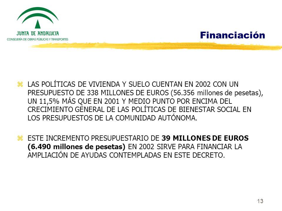13 Financiación zLAS POLÍTICAS DE VIVIENDA Y SUELO CUENTAN EN 2002 CON UN PRESUPUESTO DE 338 MILLONES DE EUROS (56.356 millones de pesetas), UN 11,5%
