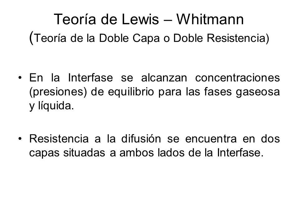 Teoría de Lewis – Whitmann ( Teoría de la Doble Capa o Doble Resistencia) En la Interfase se alcanzan concentraciones (presiones) de equilibrio para l