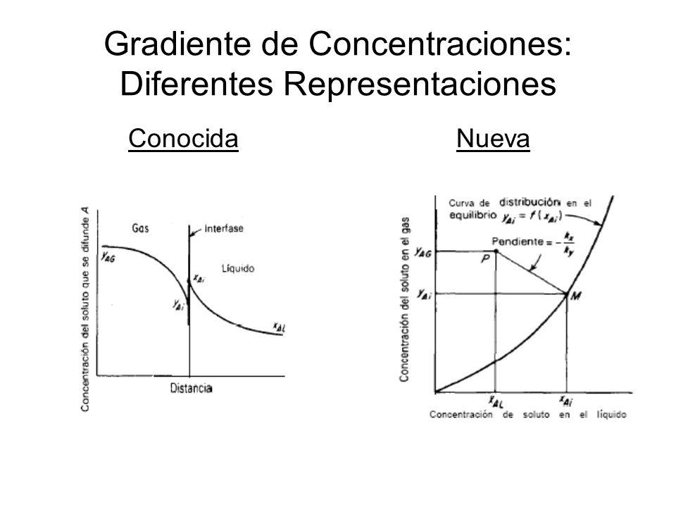 Gradiente de Concentraciones: Diferentes Representaciones ConocidaNueva