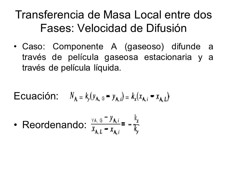 Transferencia de Masa Local entre dos Fases: Velocidad de Difusión Caso: Componente A (gaseoso) difunde a través de película gaseosa estacionaria y a