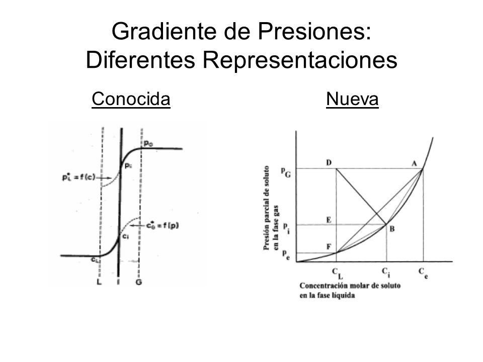 Gradiente de Presiones: Diferentes Representaciones ConocidaNueva