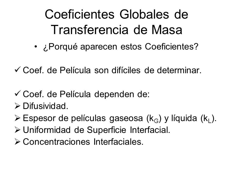 Coeficientes Globales de Transferencia de Masa ¿Porqué aparecen estos Coeficientes? Coef. de Película son difíciles de determinar. Coef. de Película d