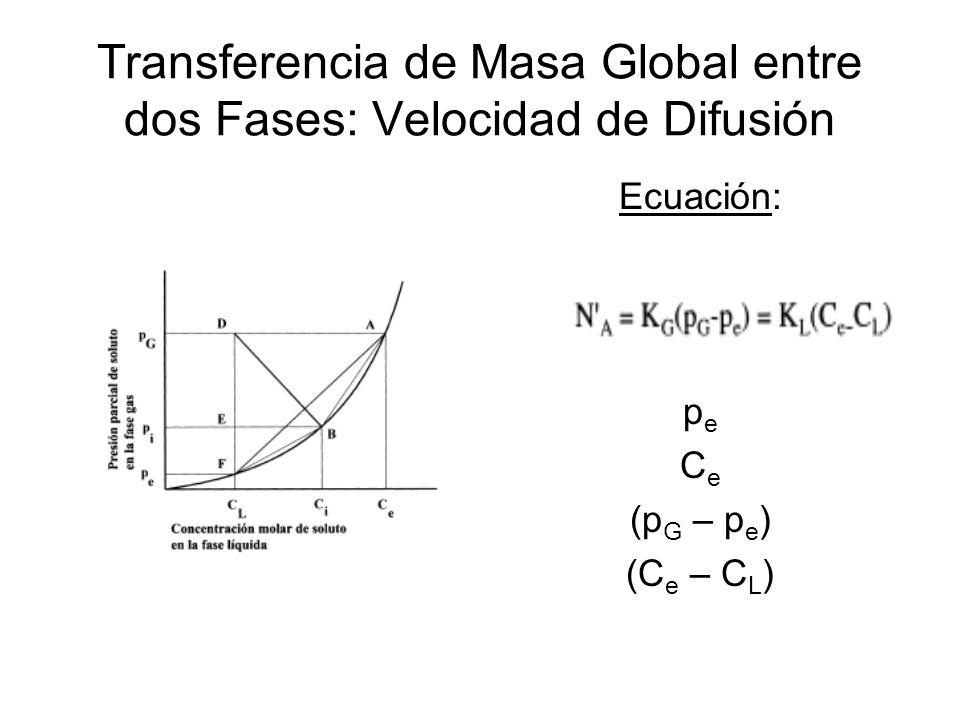 Transferencia de Masa Global entre dos Fases: Velocidad de Difusión Ecuación: p e C e (p G – p e ) (C e – C L )