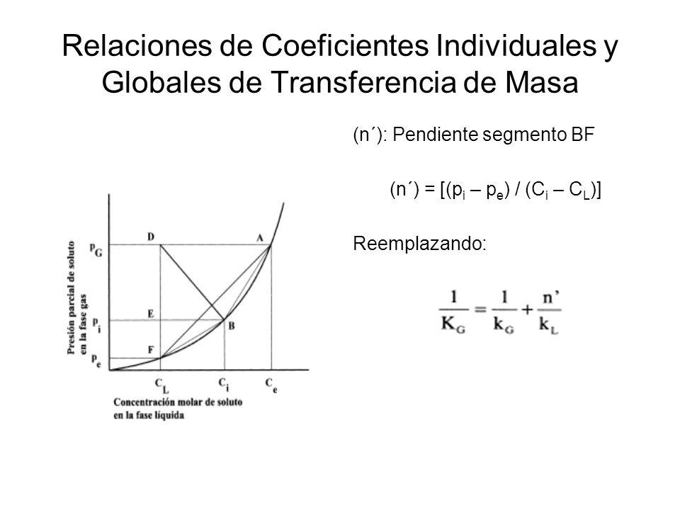 Relaciones de Coeficientes Individuales y Globales de Transferencia de Masa (n´): Pendiente segmento BF (n´) = [(p i – p e ) / (C i – C L )] Reemplaza