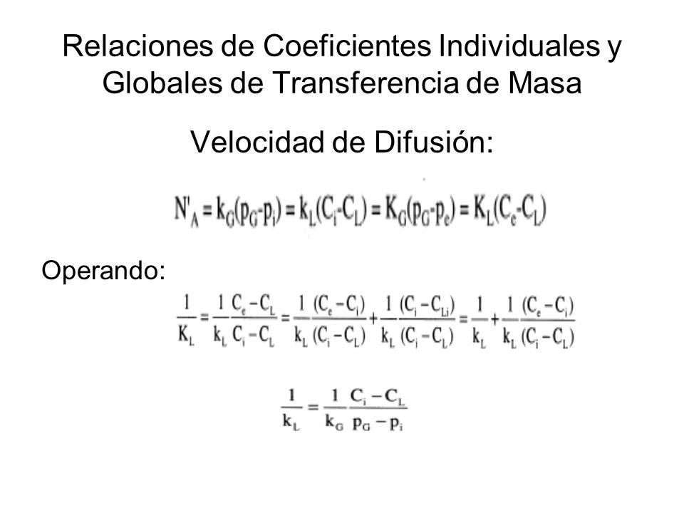 Relaciones de Coeficientes Individuales y Globales de Transferencia de Masa Velocidad de Difusión: Operando: