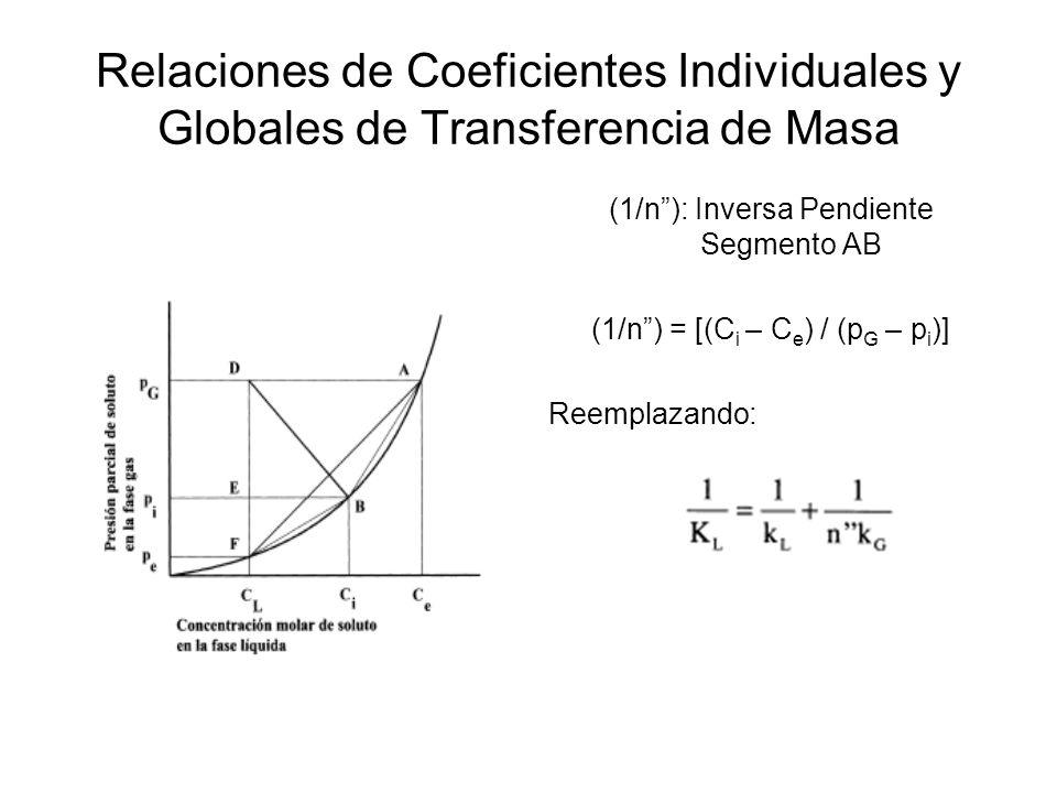 Relaciones de Coeficientes Individuales y Globales de Transferencia de Masa (1/n): Inversa Pendiente Segmento AB (1/n) = [(C i – C e ) / (p G – p i )]