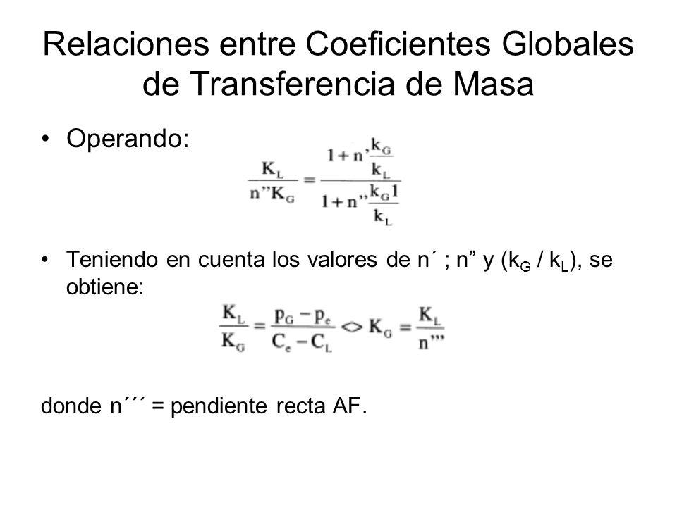 Relaciones entre Coeficientes Globales de Transferencia de Masa Operando: Teniendo en cuenta los valores de n´ ; n y (k G / k L ), se obtiene: donde n