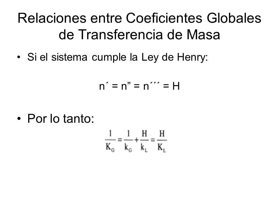 Relaciones entre Coeficientes Globales de Transferencia de Masa Si el sistema cumple la Ley de Henry: n´ = n = n´´´ = H Por lo tanto:
