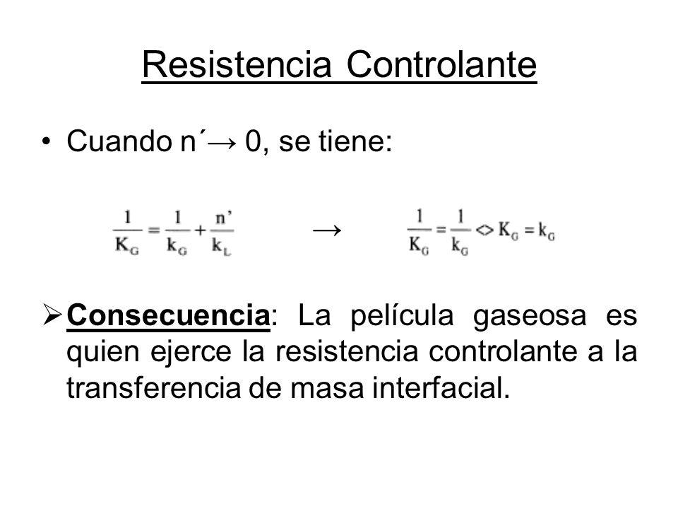 Resistencia Controlante Cuando n´ 0, se tiene: Consecuencia: La película gaseosa es quien ejerce la resistencia controlante a la transferencia de masa