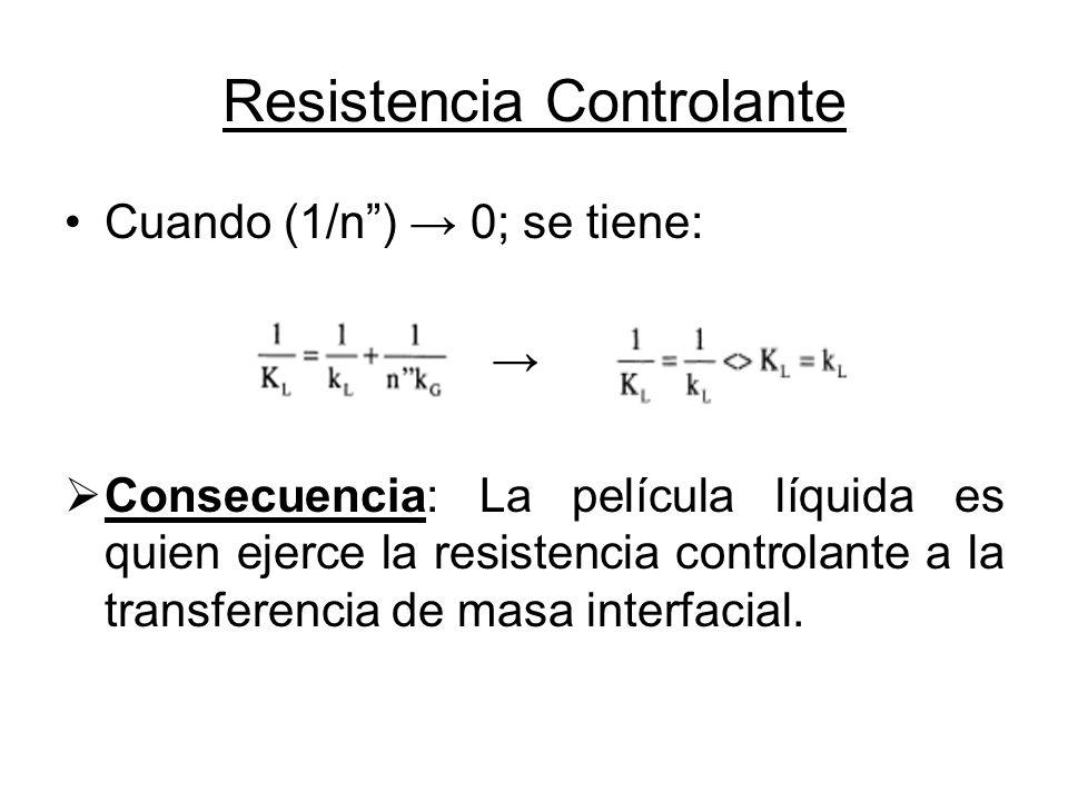 Resistencia Controlante Cuando (1/n) 0; se tiene: Consecuencia: La película líquida es quien ejerce la resistencia controlante a la transferencia de m